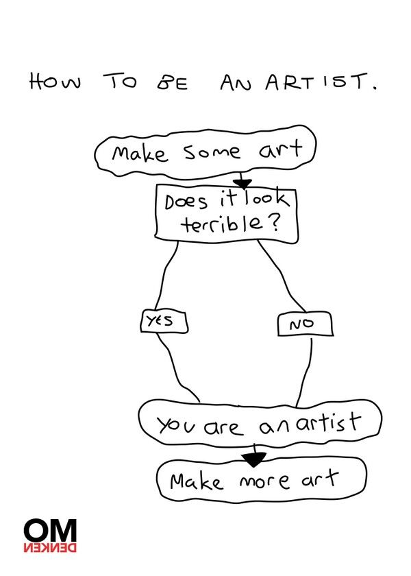 How to be an artist. (Terrible art is subjective, but it depends on what type you're doing.)