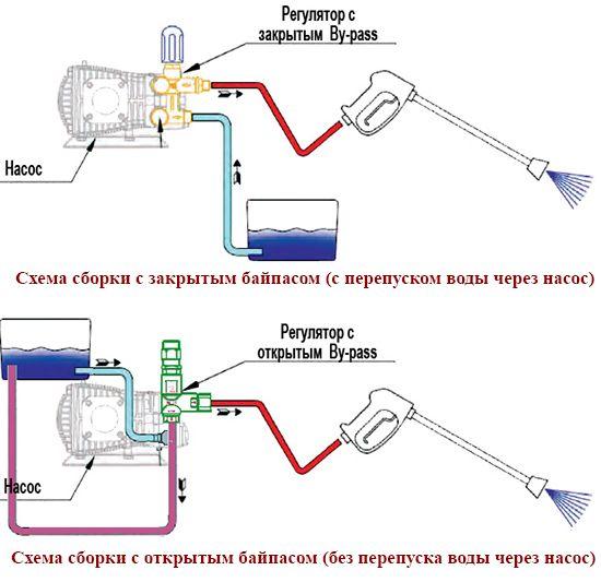 Схема сборки автомойки