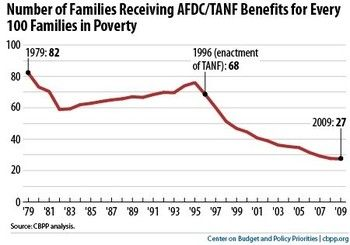 Thumbnail image for tanf benefits drop.jpg