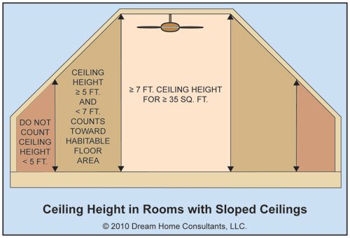 Attic Bathrooms & Closets | Different rules apply in nonhabitable parts of basements. Ceiling ...