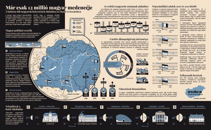Népszámlálás infografika