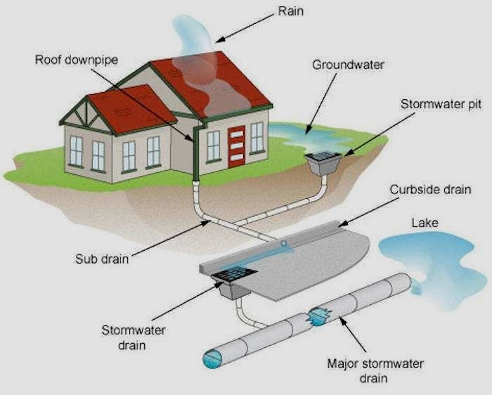 Storm Water Pipework Collects Rain Water And Transports The Water To The Council Storm Water Drain Or To A Storm Water Drain Downspout Drainage Gutter Drainage