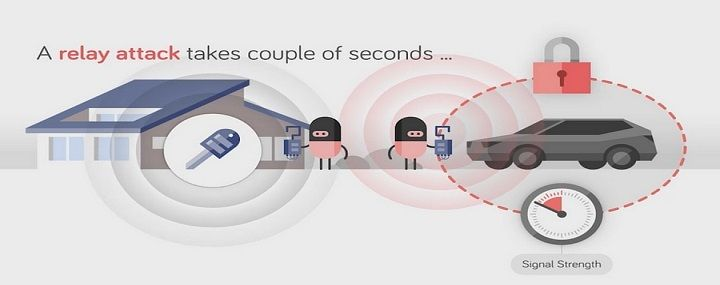 Video Hackers Steal Tesla Model S Using A Relay Attack Tesla Relay Tesla Model S