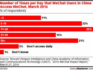 Tencent Holdings didn't intend to build the largest social network in China when it launched WeChat in 2011—it already…