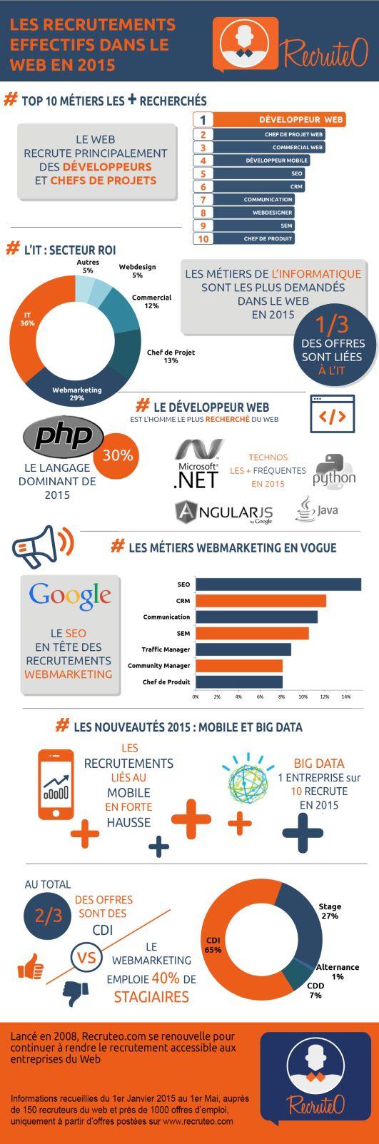 Top 10 des métiers du web en 2015