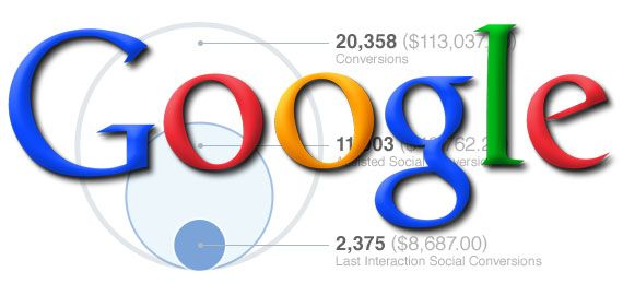 Many social measurement tools focus on social listening by monitoring keywords and buzz.