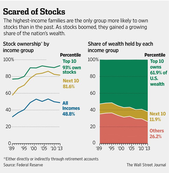 The richest 10% of U.S. households currently hold almost 62% of the country's wealth.