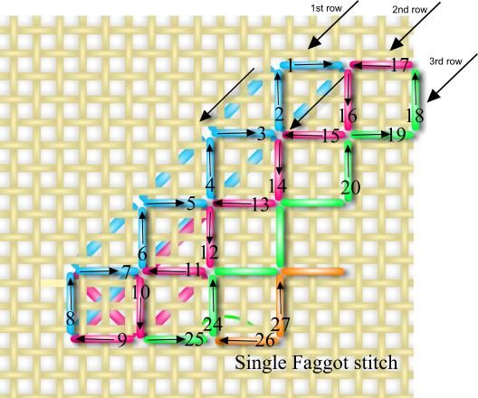 Learn single faggot stitch and lots of other pulled stitches while tackling this free sampler.