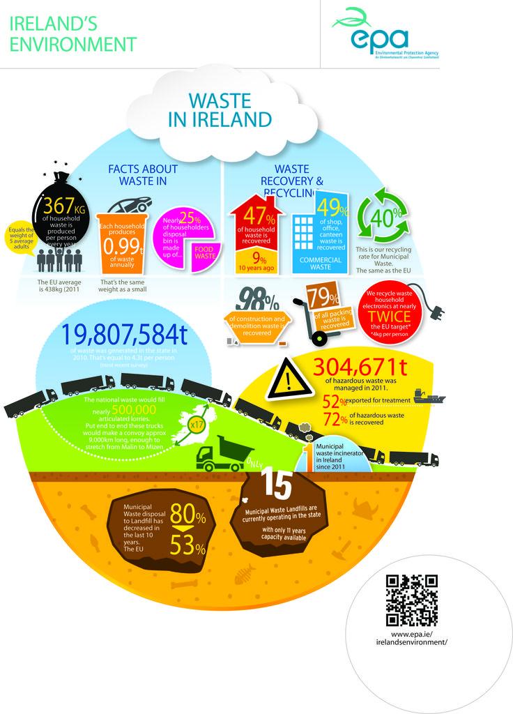 Waste in Ireland
