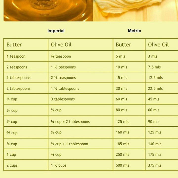 18 Best Conversion Charts Images On Pinterest Cooking