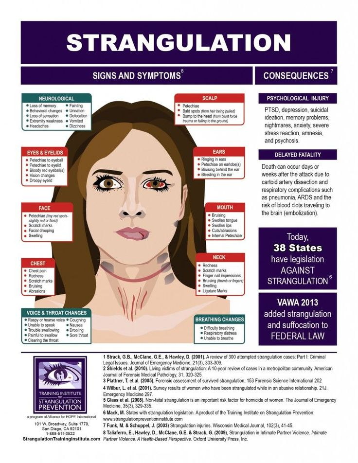 Signs and Symptoms of Strangulation - Training Institute on Strangulation Prevention