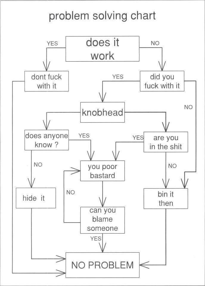 British Army problem solving work flow