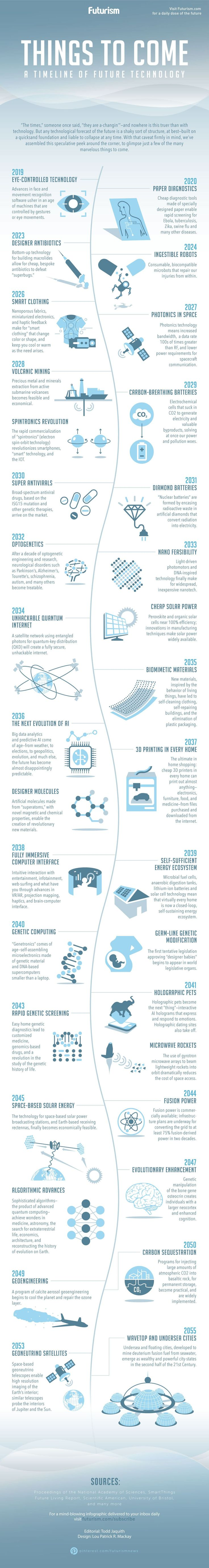 http://uk.businessinsider.com/future-technologies-infographic-2017-7?utm_content=bufferaefc9