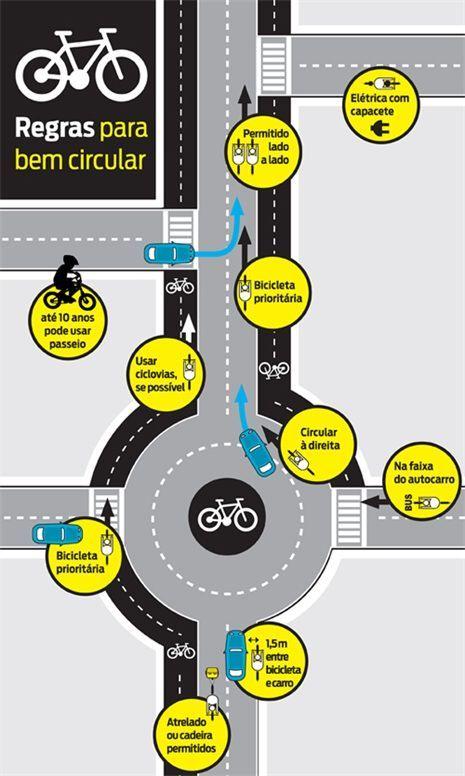 Podem os ciclistas ser multados por passarem vermelhos, excesso de álcool ou velocidade excessiva? Sim, a regra geral é que as coimas previstas no Código da Estrada são reduzidas para metade nos seus limites mínimo ...