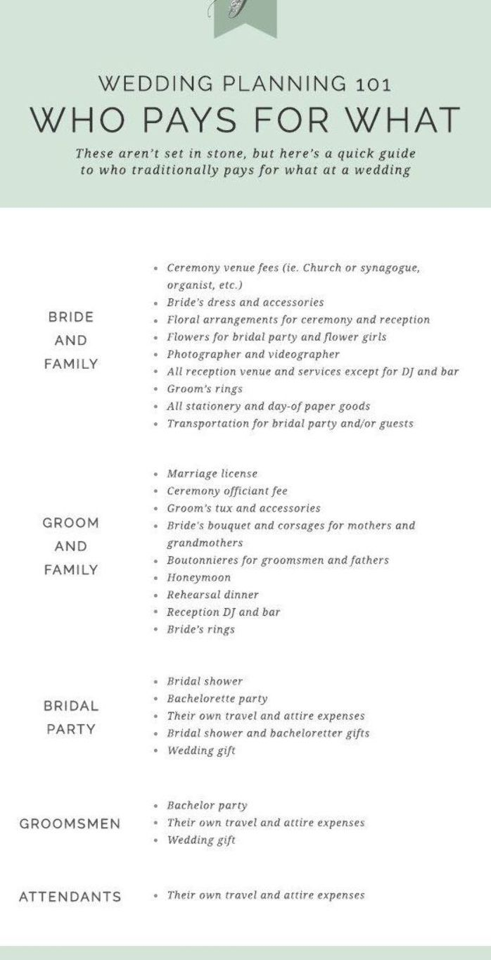 Who Pays For What At A Wedding Wedding Planning Wedding Etiquette Wedding Checklist Wedding Who Pays Wedding Etiquette