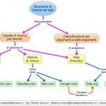 I motori di ricerca in Internet - Una mappa concettuale per descrivere e sintetizzare un argomento di un percorso di formazione