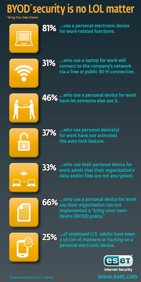 Infographic shows security issues raised by Bring Your Own Device or BYOD, the use of personal computers and smartphones for work.