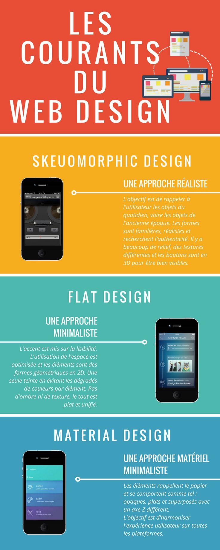 Les courants du web design.  Le web design a beaucoup évolué ces dernières années. La tendance du skeumorphic a laissé place au flat design qui est en passe de se faire remplacer par le material design.   #materialdesign #material #design #webdesign #web #design #flat