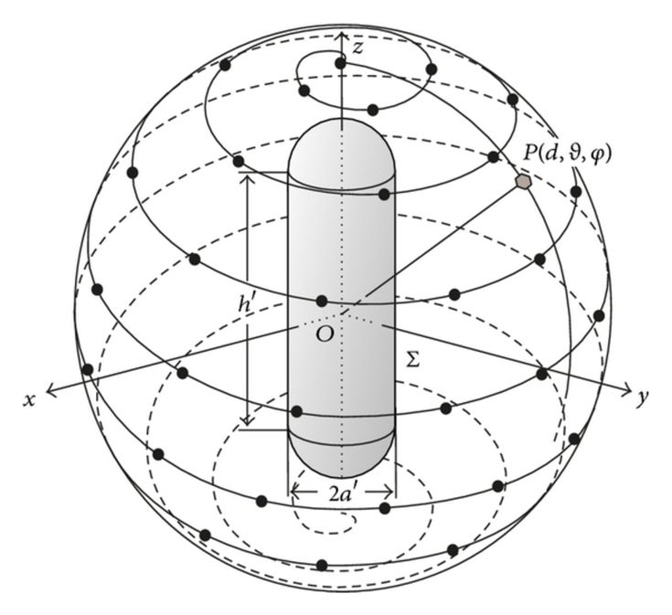 Spherical spiral scanning for an elongated antenna