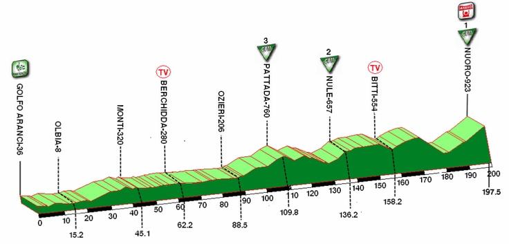 Giro di Sardegna, 2011.