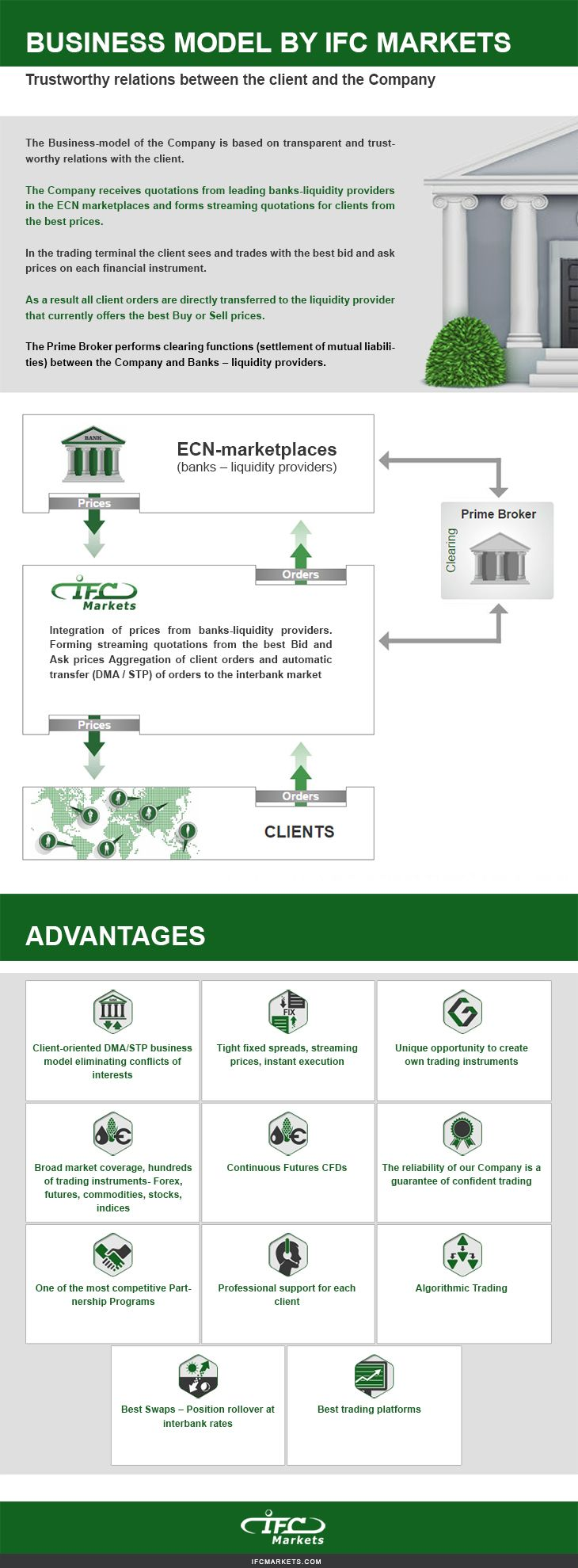 The infographic below shows the Business model, that has been adopted by IFC Markets. Here you can see a trustworthy relations model of the client and the company.
