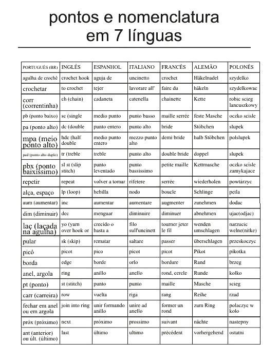 A list with crochet terms in 7 languages. Portugese, English, Spanish, Italian, French, German and Polish. THIS IS GREAT!