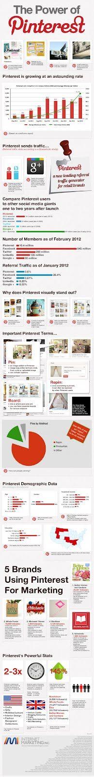 Infografía detallada sobre Pinterest (2012)