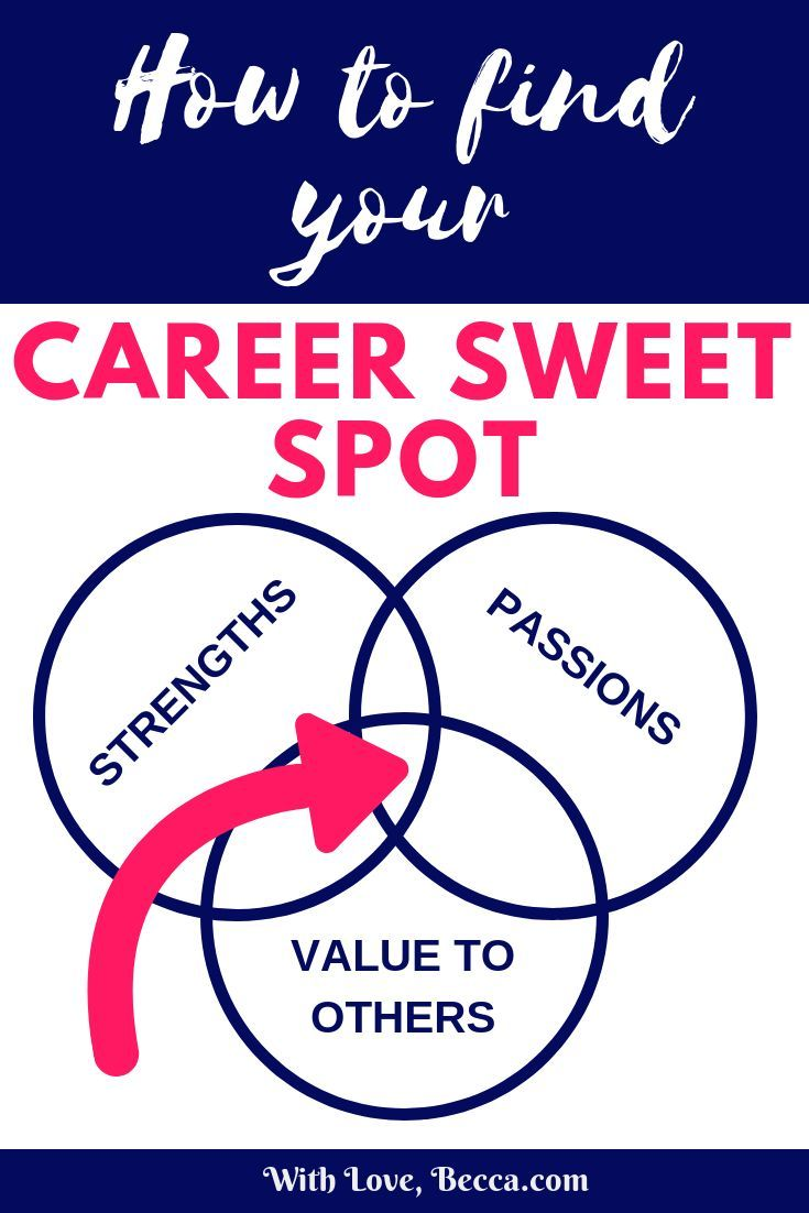 Finding Your Career Sweet Spot: Strengths, Passions and Value to Others