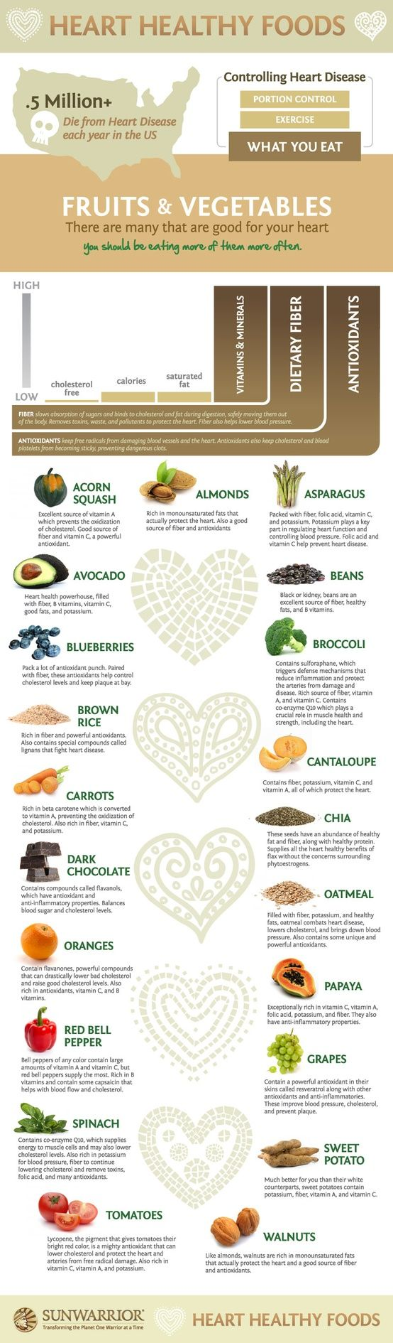 Heart healthy foods - learn what's good for you and why!