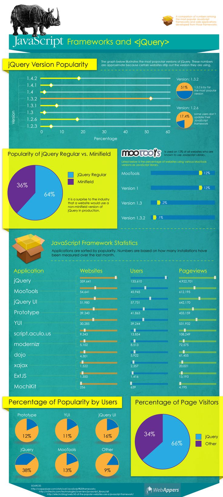Check different JS version popularity in this #infographic!  - Javascript Frameworks and jQuery #coding