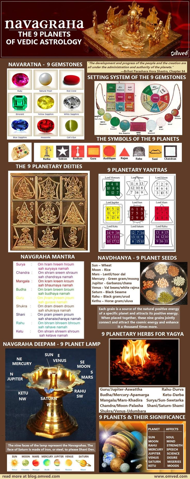 """NAVAGRAHA - 9 PLANETS - VEDIC ASTROLOGY - JYOTISH - The Sanskrit word """"Graha"""" is often loosely translated as planet. The deeper meaning remains hidden. """"Graha"""" refers to an entity that has the power to """"seize, lay hold of, or grasp"""". Graha thus describes the ability of celestial events to either influence or predict occurrences on earth. They are part of the administration of Natural Law, which governs the whole universe. The nine planets infographic - by www.omved.com"""