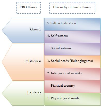 compare erg and maslow Compare and contrast maslow's hierarchy of needs to alderfer's erg theory both maslow's hierarchy of needs and alderfer's erg theory are need-based theories maslow suggests there are five.
