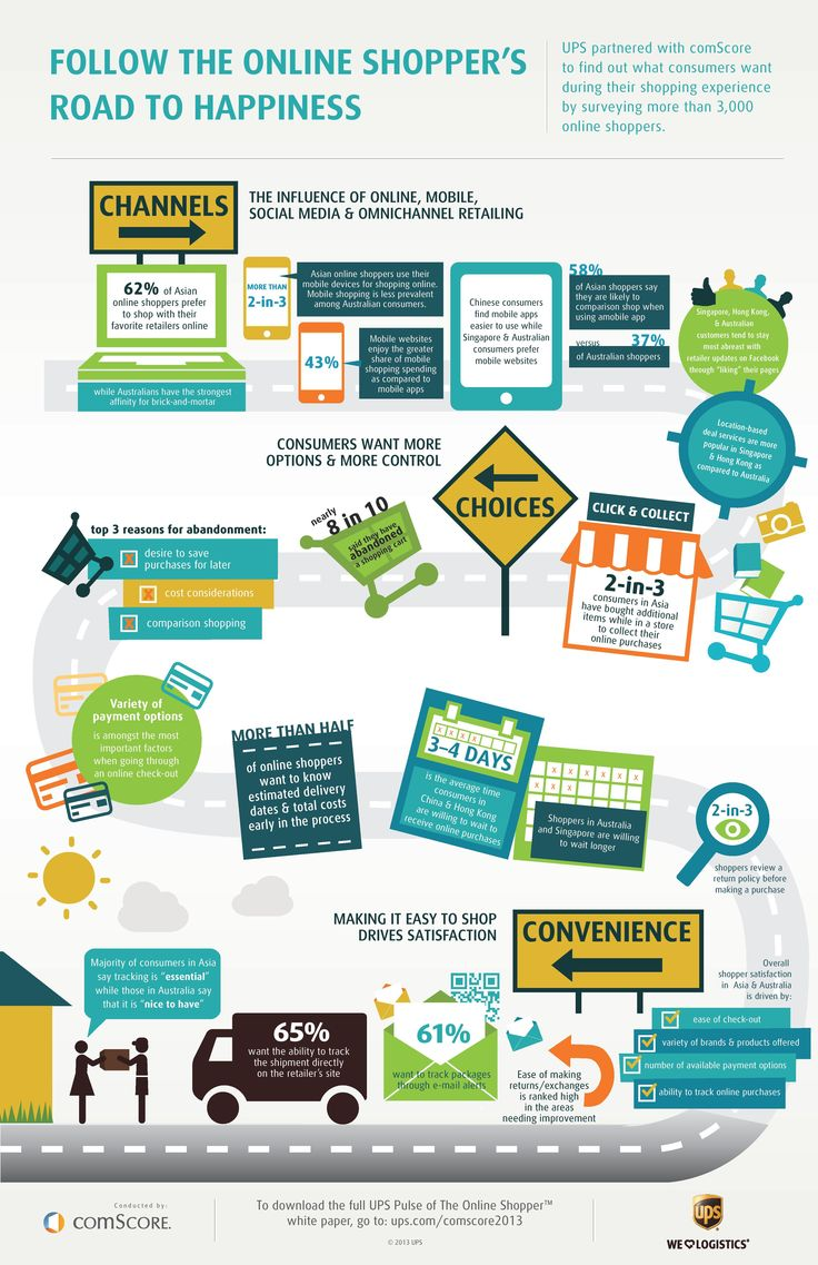 images about e commerce infographics digital ups partnered comscore to out what consumers want during their shopping experience by surveying