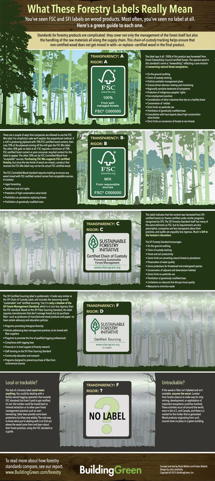 What Forestry Labels Really Mean - BuildingGreen's guide to forest management, chain-of-custody tracking and more