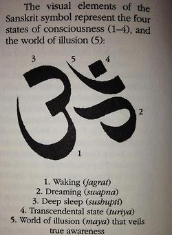 Four States of Consciousness - Jagrate, swapna, sushiptu, turiya, maya