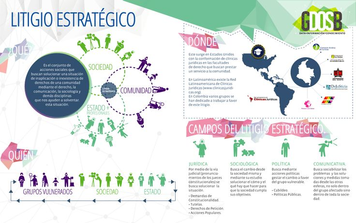 Infografía: El litigio estratégico en Colombia