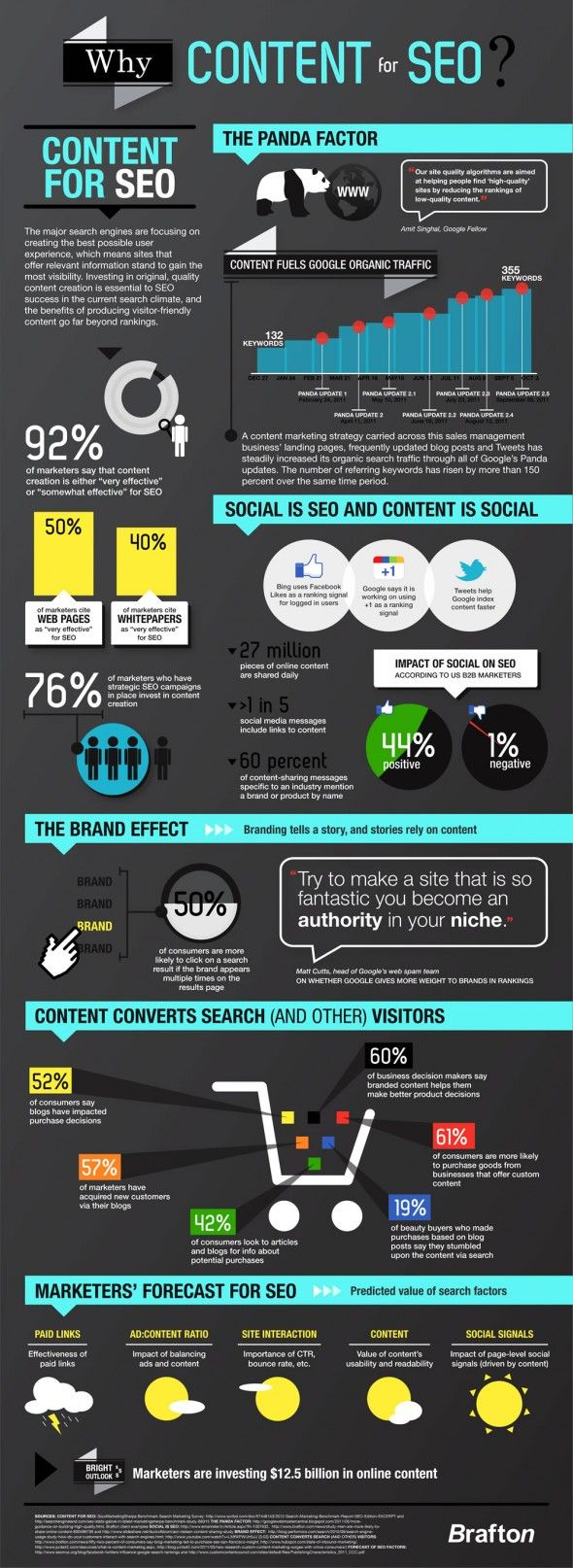 #INFOGRAPHIC: WHY CONTENT FOR SEO?
