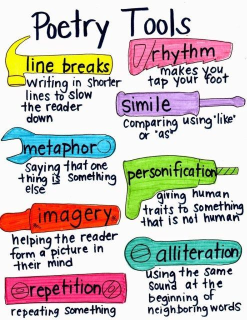 Poetry tools anchor chart: helpful list of elements that students could incorporate into their poetry