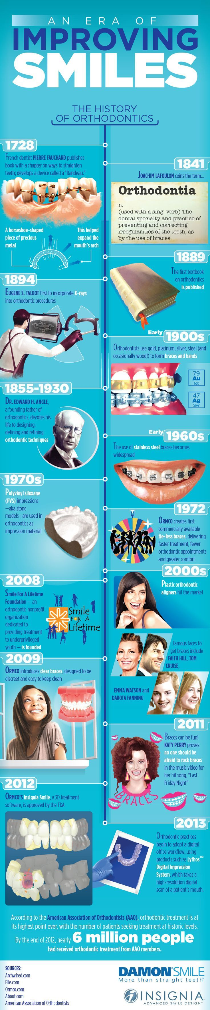 Timeline of orthodontics