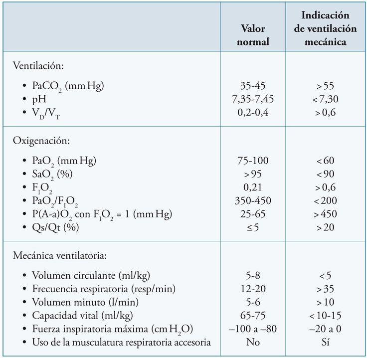 Parámetros fisiológicos que orientan el inicio de la ventilación mecánica
