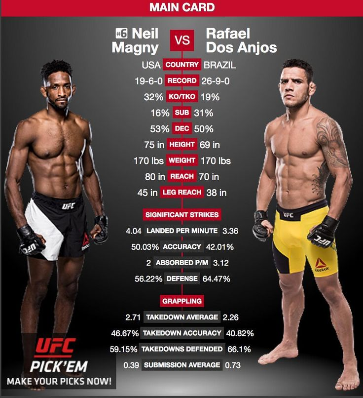 "This should be a great #fight for #UFC215  Neil Magny @neil_magny170 faces Rafael Dos Anjos @rdosanjosmma and he's got a massive 10"" reach advantage on his side. Will it be enough for him to take the W?   Don't miss this and all the fights on that card at #UFC 215 airing Saturday 09.09.2017 at 10:00 PM ET  don't forget to hit the  and follow for all the latest MMA news!  #JohnsonvsBorg #NunesvsShevchenko2 #MMA #mixedmartialarts #martialarts #MMAnews #MLMMA #MustLoveMMA #SusanCingari #boxing…"