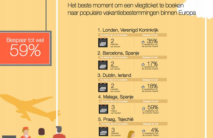 Lastminute vliegtickets het goedkoopst? Niet meer