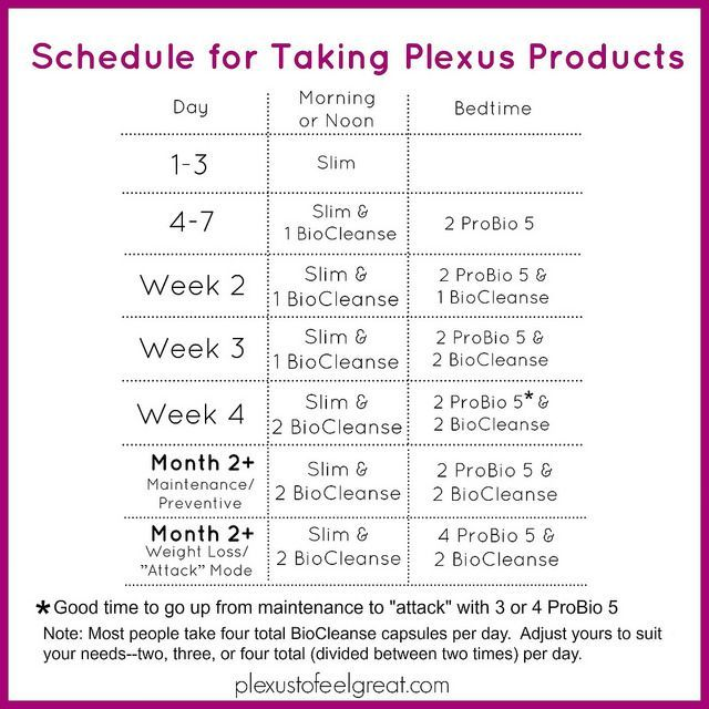 Schedule for Taking the Plexus Products