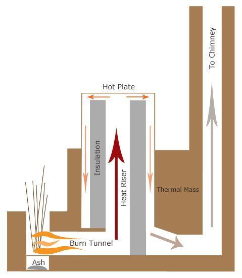 Rocket Mass Heater maximum efficiency in burning and heating.