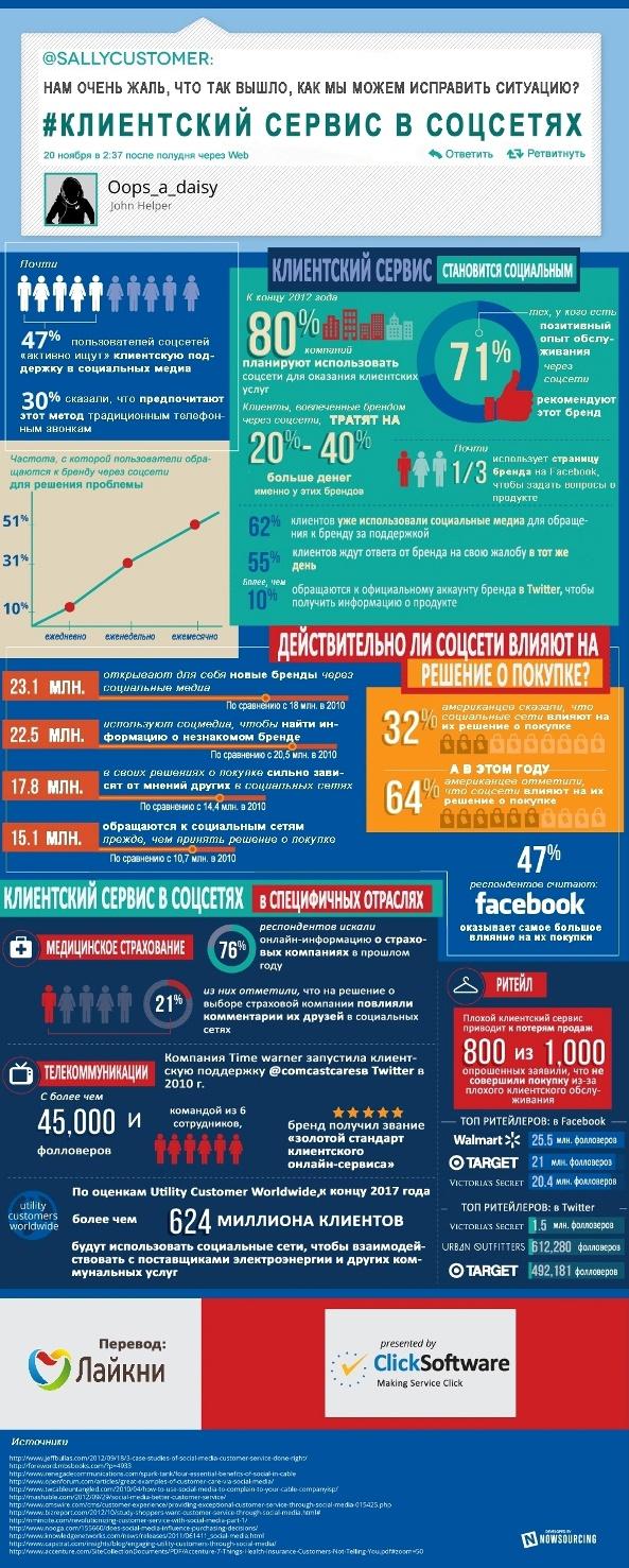 Инфографика: клиентский сервис в соцсетях