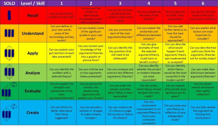 Sam Betts ‏@Mr_Betts 4 Jul 2013 AS/A2 Independent Learning Grid. Thanks to @iTeachRE for ordering statements by challenge. Could this wor...