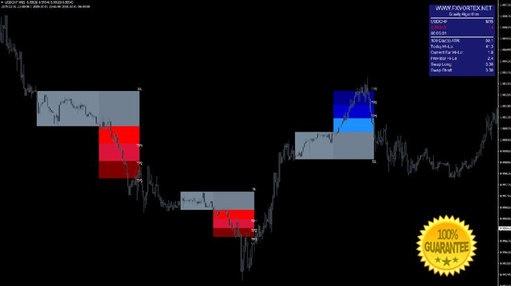 Download Forex Vortex Signals Mt4 Indicator Intraday Trading