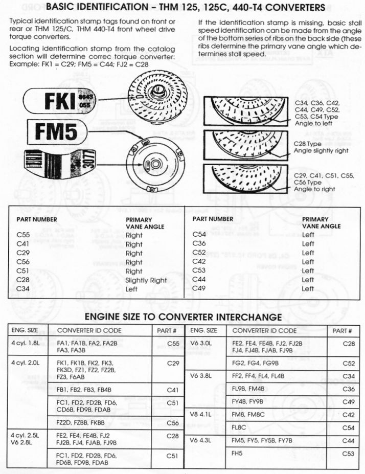 eedf081f73dbfcaa2c6adf9f8cbf9484 street rod car repair 700r4 transmission torque converter 700r4 transmission torque 700r4 breakdown and diagrams at crackthecode.co