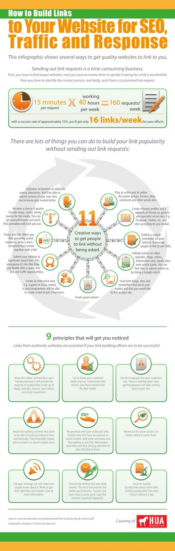 How To Build Links to Your Website for SEO Traffic and sales. [Infographic]
