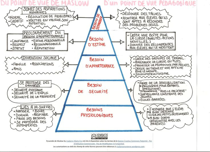 Pyramide de Maslow pour l'éducation